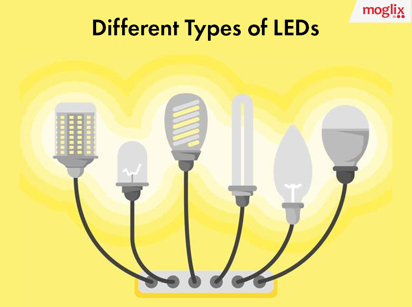 The Different types of LED and Power